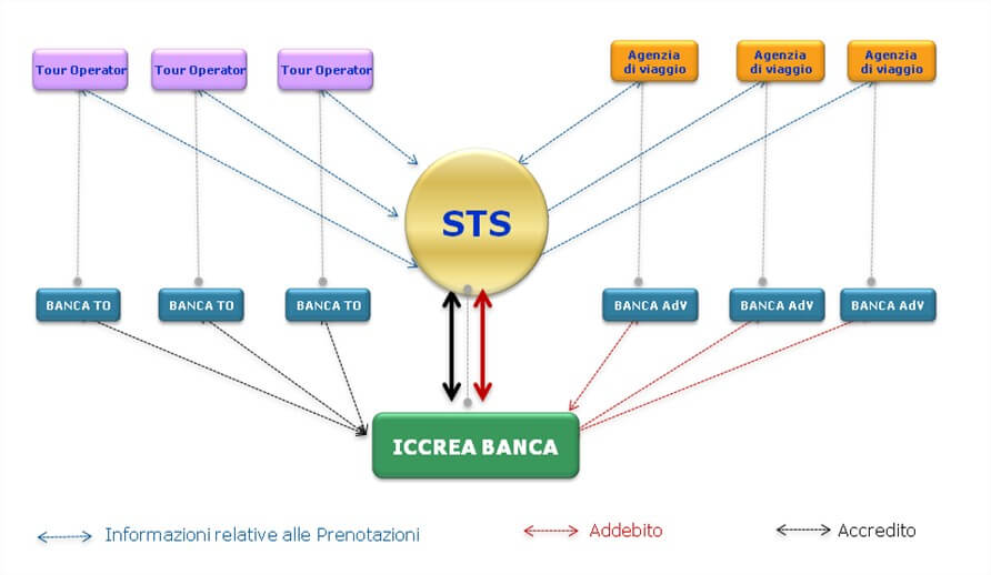 Sts schema efficienza gestionale